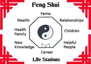 Feng Shui Bagua finding love